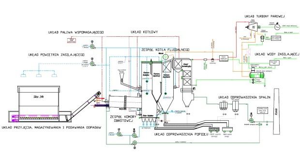 schemat-konwencjonalnej-instalacji-do-termicznego-przeksztalcania-odpadow-biodegradowalnych
